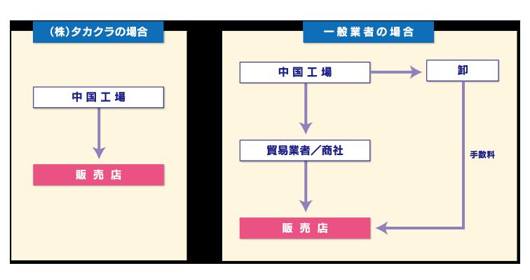 株式会社タカクラ貿易イメージ